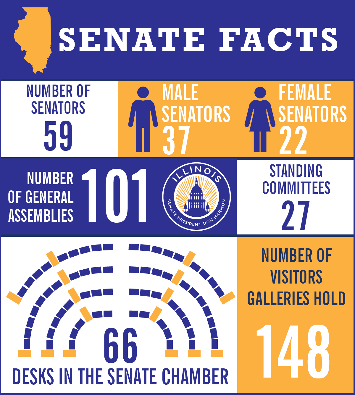 senate infographic basic 101st